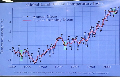 Since reliable observations baseline in late 19th century, global temperatures have risen relentlessly as CO2 has. Chart by Jorgensen. - photo: Russ Imrie